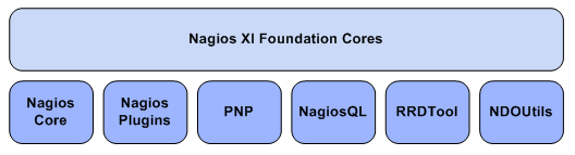 xi-foundation-cores-detail