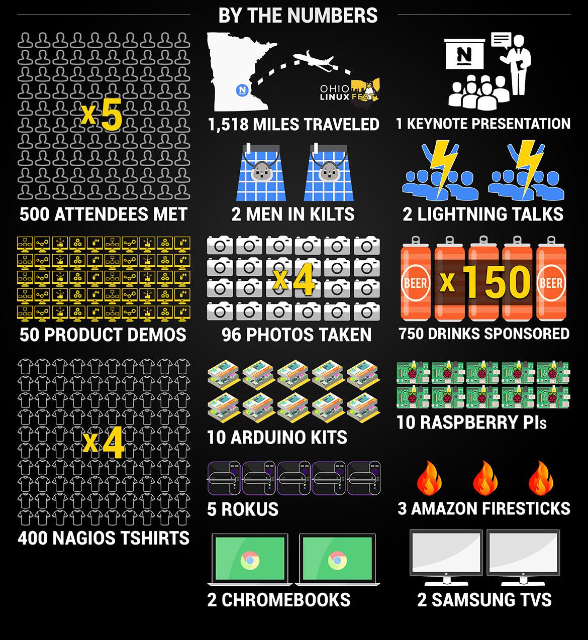 nagios-ohio-linuxfest-infographic-1