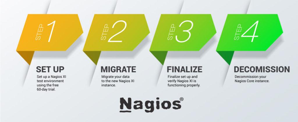 Migrating to Nagios XI