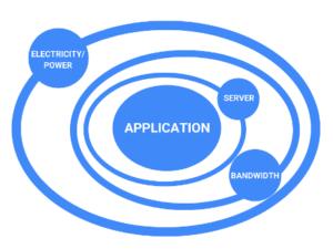 Application Monitoring Strategy