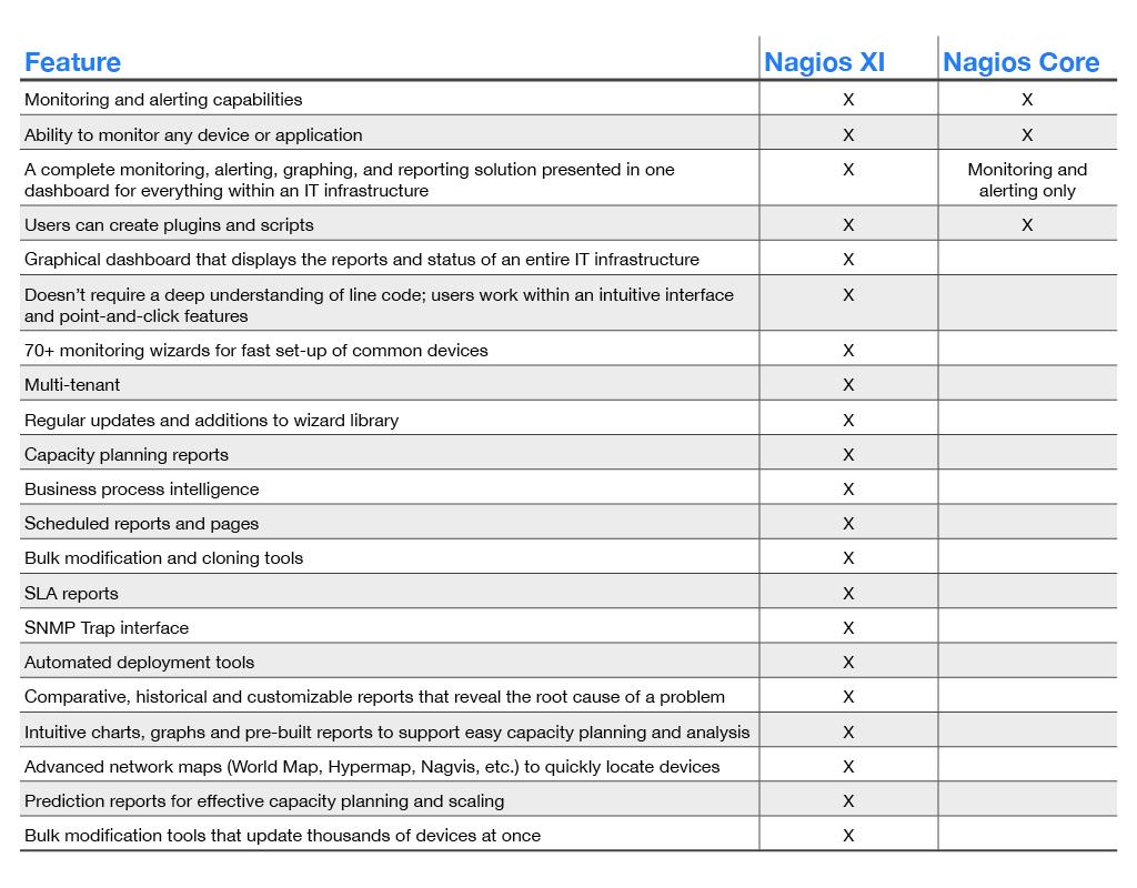 Nagios XI vs Core